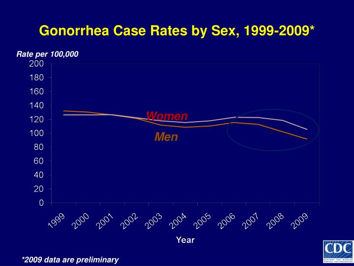Gonorrhea Case Rates by Sex, 1999-2009*