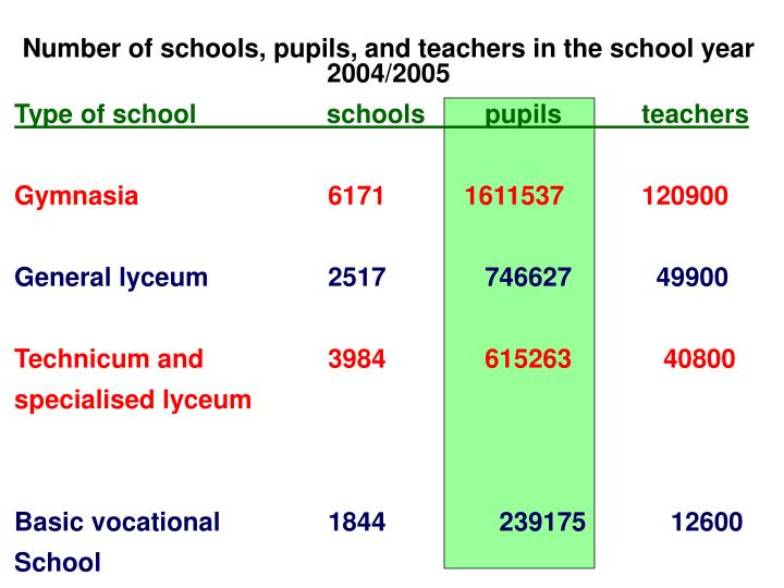 Number of schools, pupils, and teachers in the school year 2004/2005