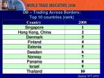 db trading across borders top 10 countries rank