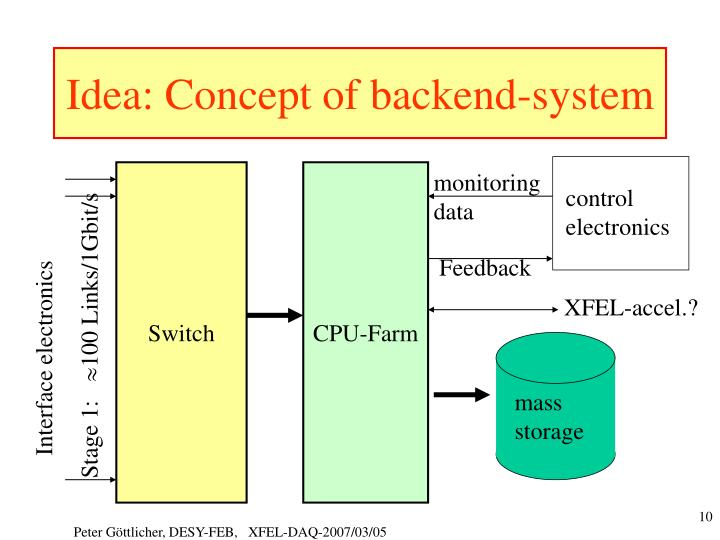 Idea: Concept of backend-system