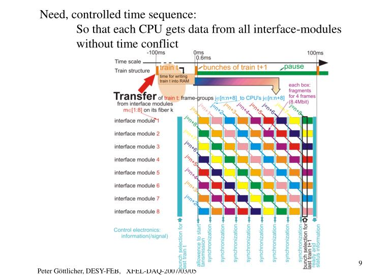 Need, controlled time sequence:
