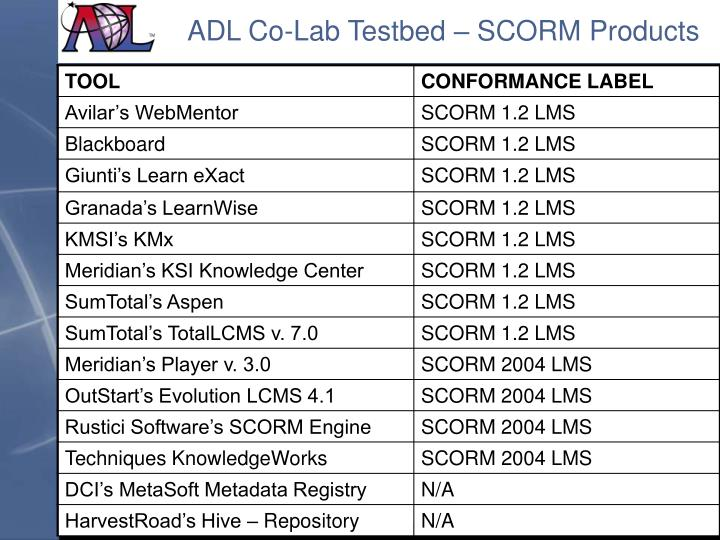 ADL Co-Lab Testbed – SCORM Products