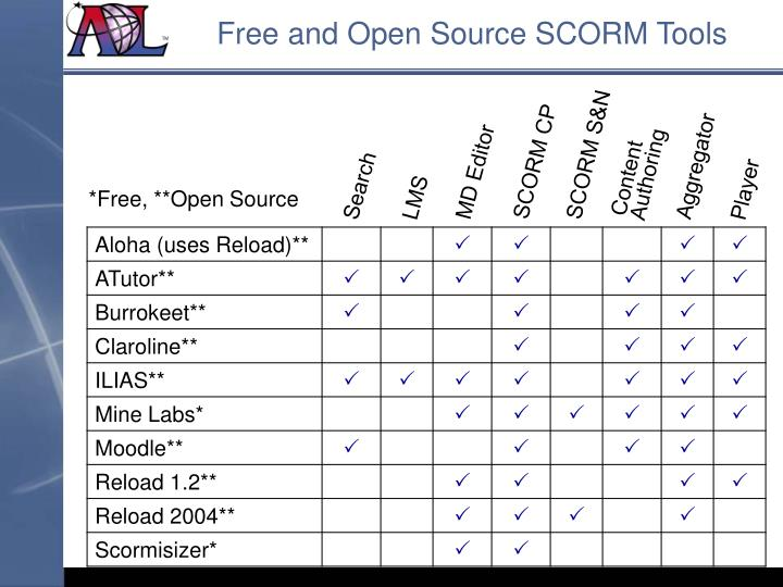Free and Open Source SCORM Tools