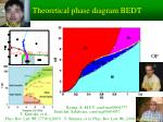 theoretical phase diagram bedt