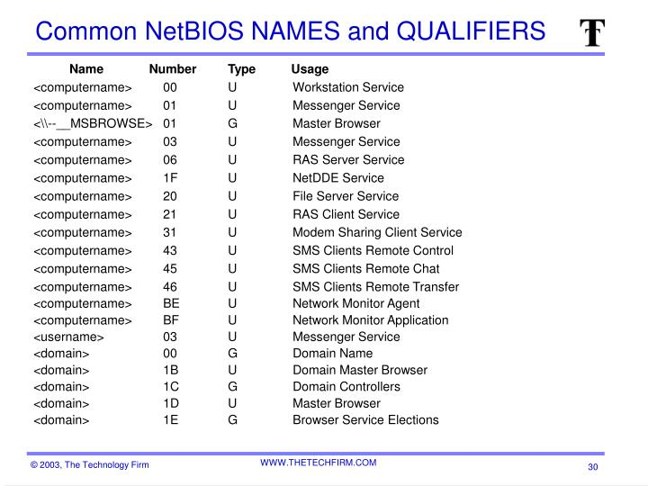 Common NetBIOS NAMES and QUALIFIERS