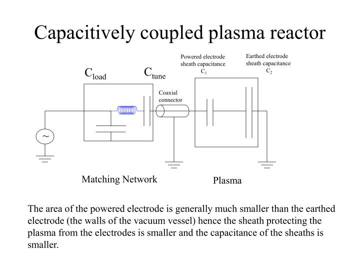 Capacitively coupled plasma reactor