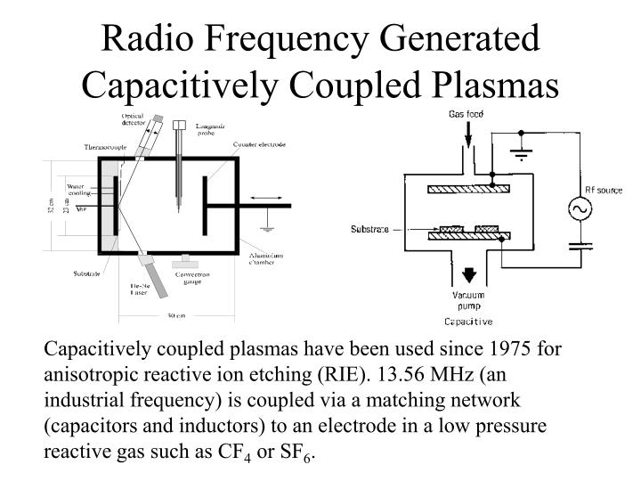 Radio Frequency Generated Capacitively Coupled Plasmas