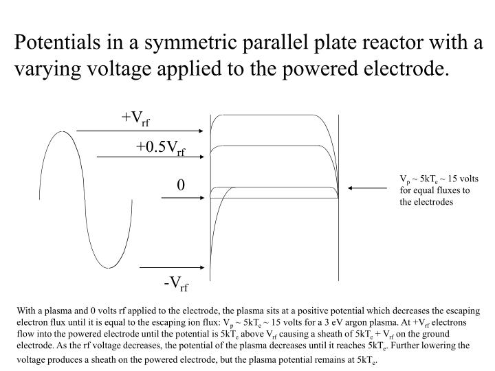Potentials in a symmetric parallel plate reactor with a varying voltage applied to the powered electrode.