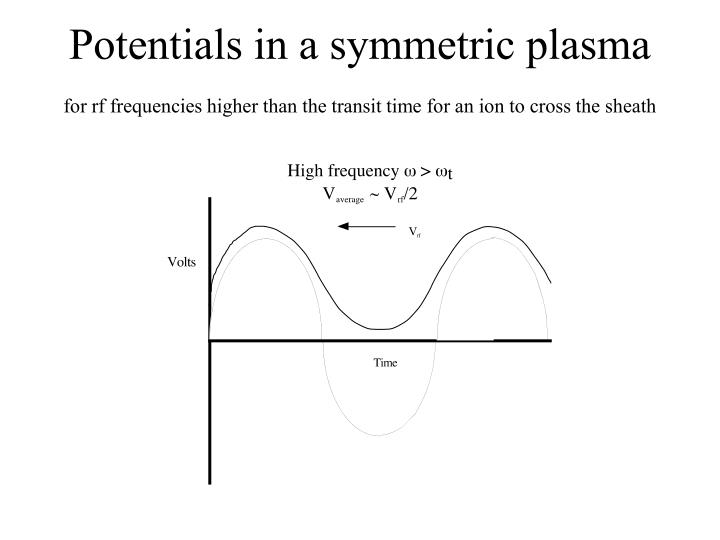 Potentials in a symmetric plasma