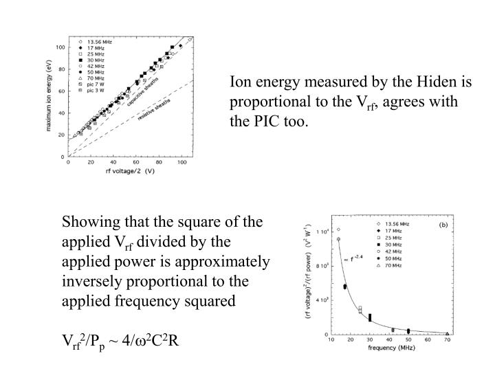 Ion energy measured by the