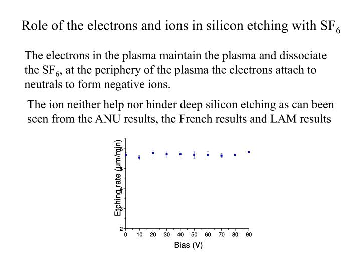 Role of the electrons and ions in silicon etching with SF