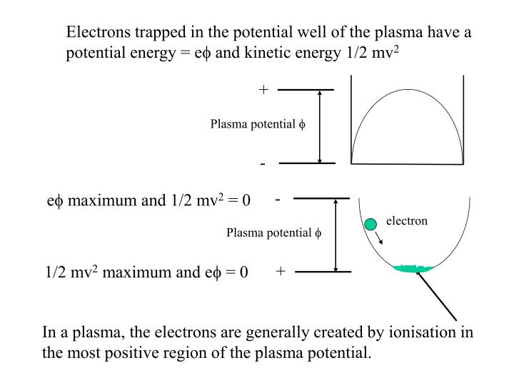Electrons trapped in the potential well of the plasma have a