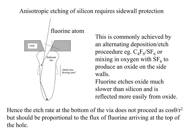 Anisotropic etching of silicon requires sidewall protection
