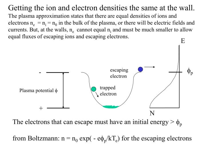 Getting the ion and electron densities the same at the wall.