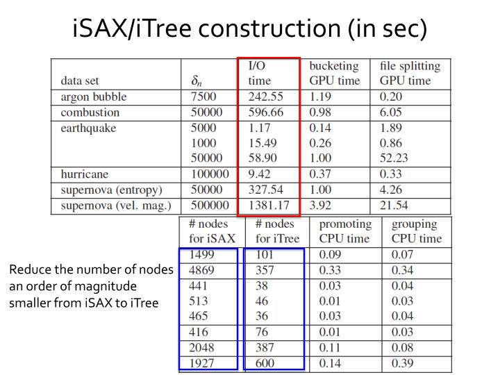 iSAX/iTree construction (in sec)
