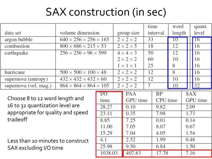 SAX construction (in sec)