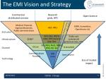 the emi vision and strategy