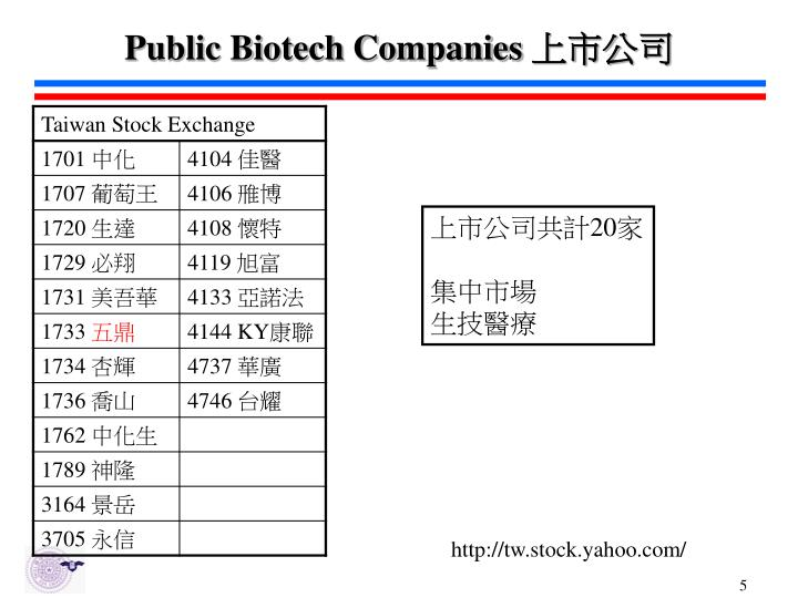 Public Biotech Companies