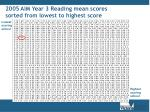 2005 aim year 3 reading mean scores sorted from lowest to highest score