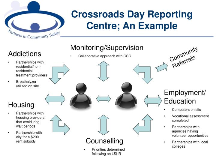 Crossroads Day Reporting Centre; An Example