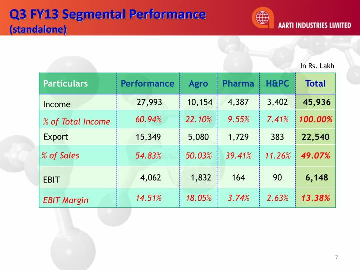 Q3 FY13 Segmental Performance
