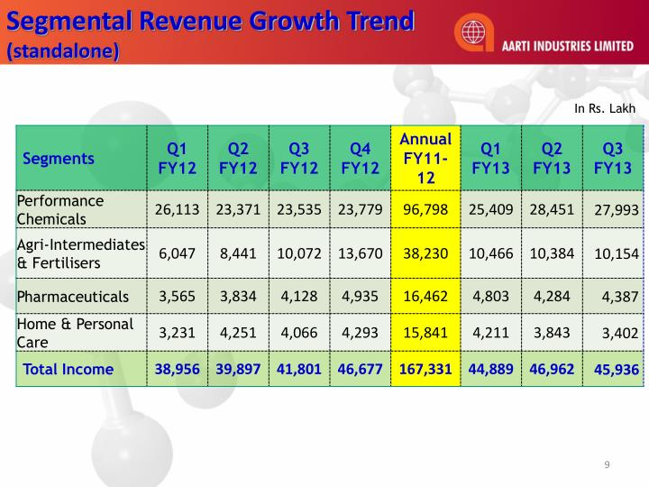 Segmental Revenue Growth Trend