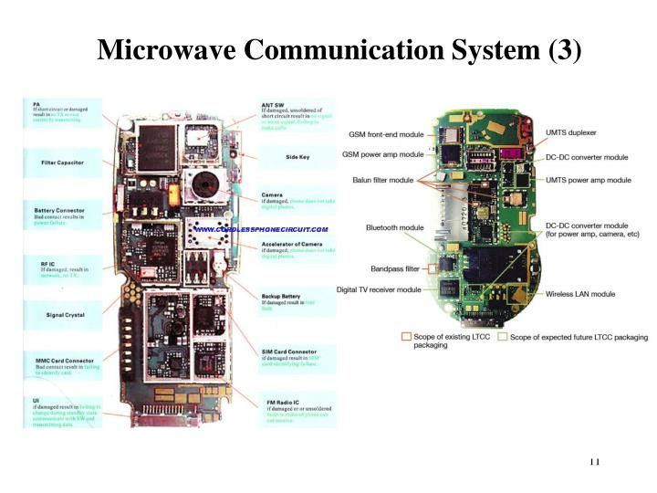 Microwave Communication System (3)