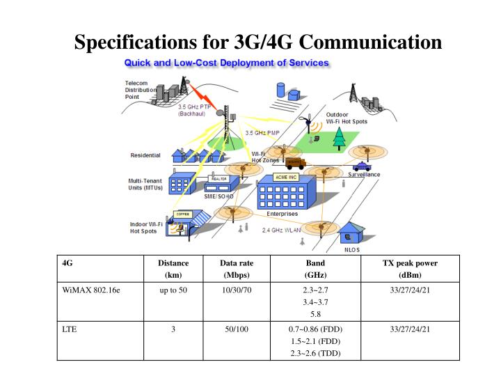 Specifications for 3G/4G Communication