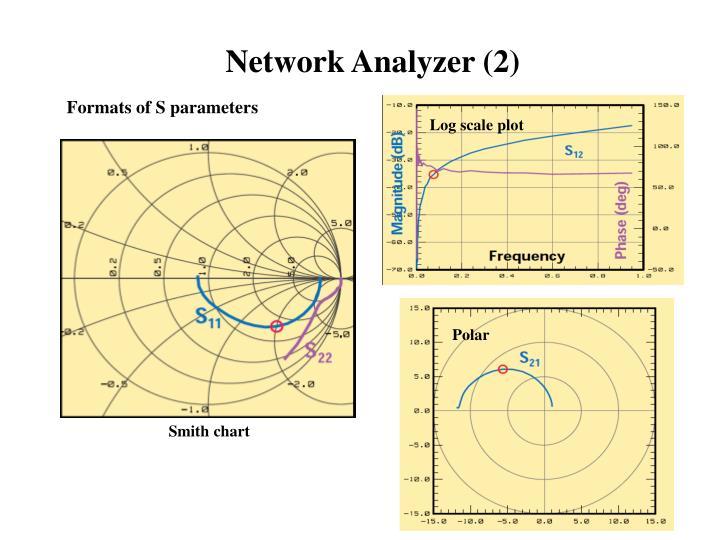 Network Analyzer (2)