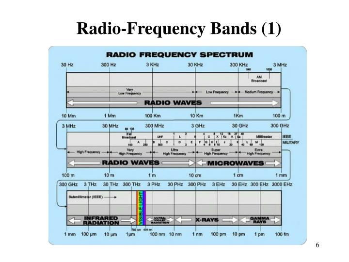 Radio-Frequency Bands (1)