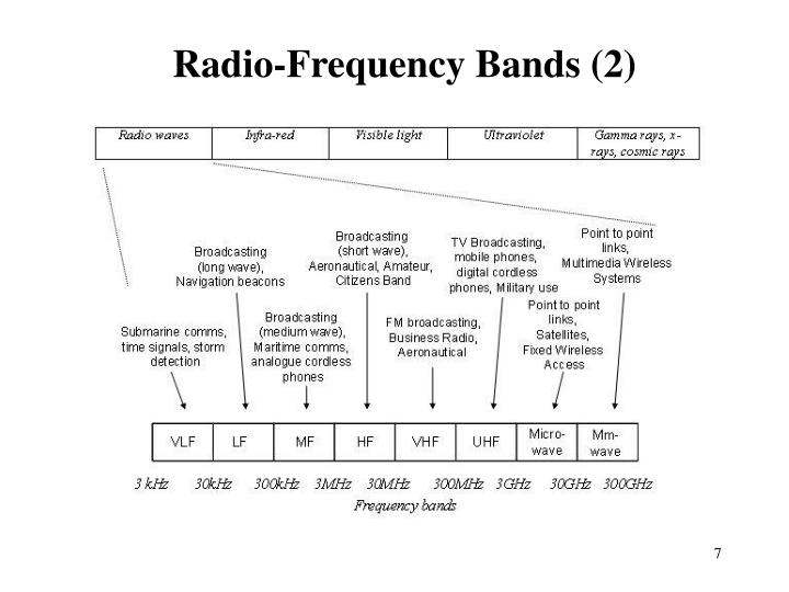 Radio-Frequency Bands (2)