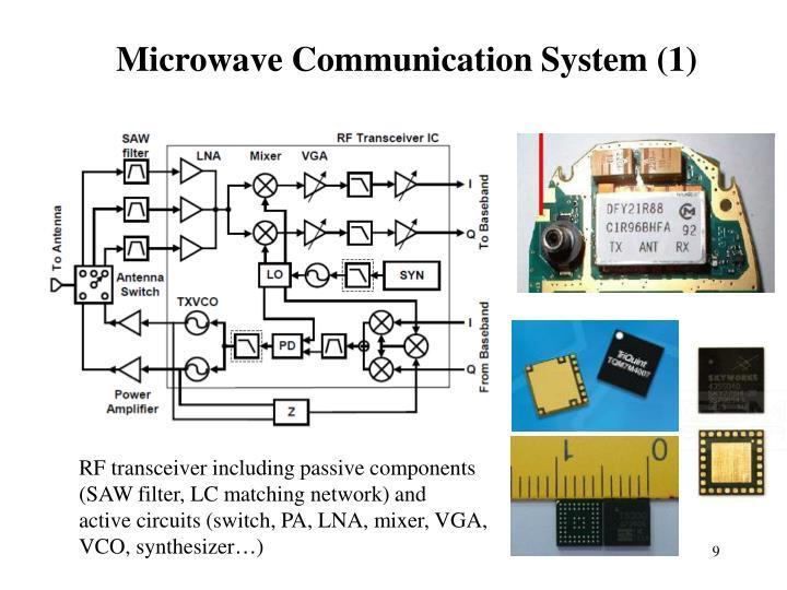 Microwave Communication System (1)