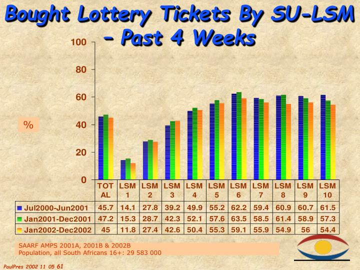 Bought Lottery Tickets By SU-LSM – Past 4 Weeks
