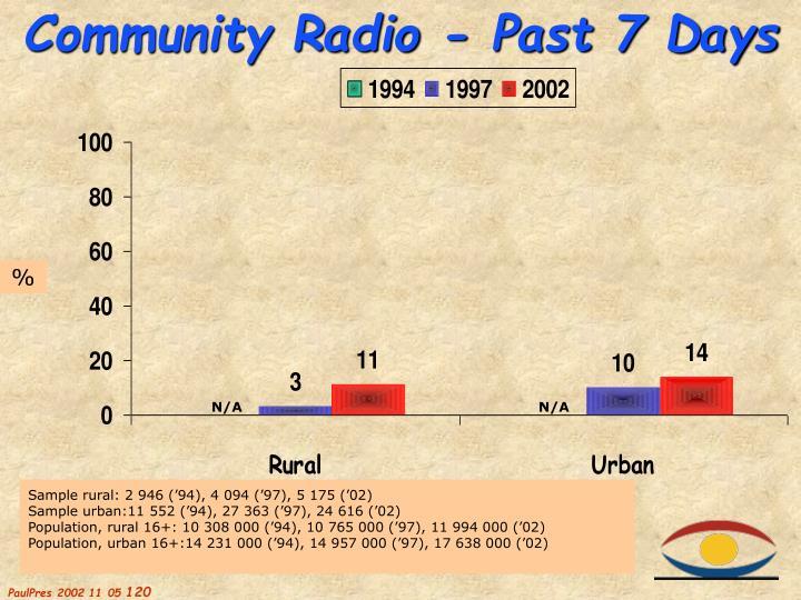 Community Radio - Past 7 Days
