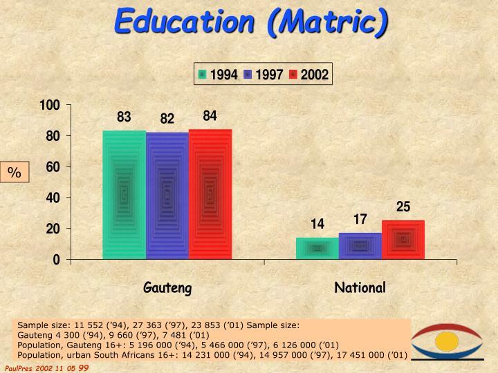 Education (Matric)