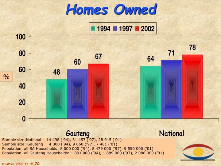 Homes Owned
