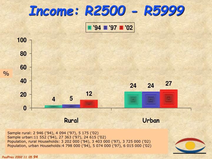 Income: