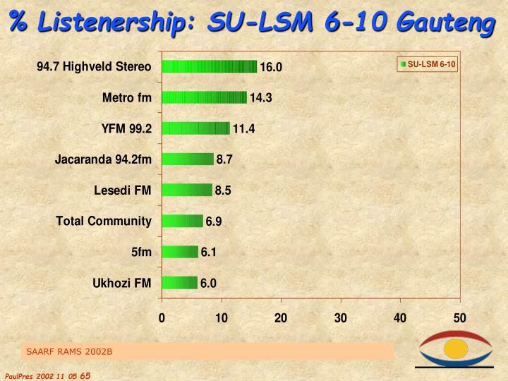 % Listenership: SU-LSM 6-10 Gauteng