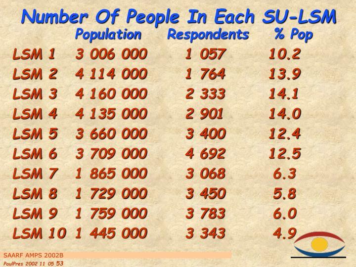 Number Of People In Each SU-LSM