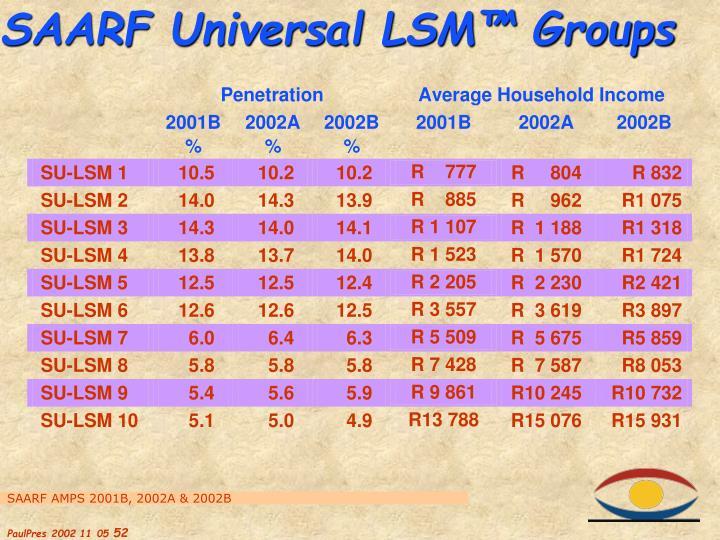 SAARF Universal LSM™ Groups