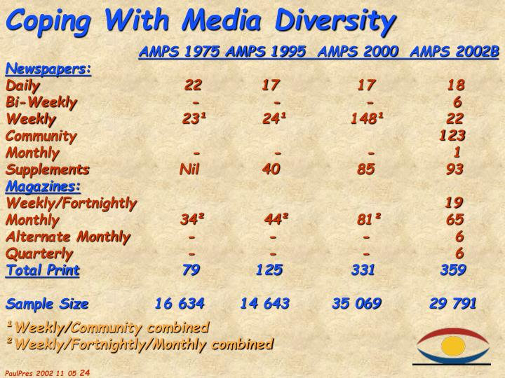 Coping With Media Diversity