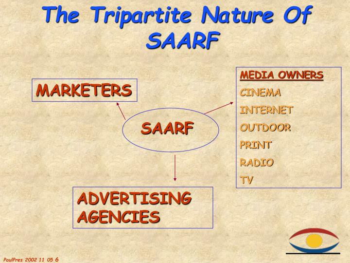 The Tripartite Nature Of S