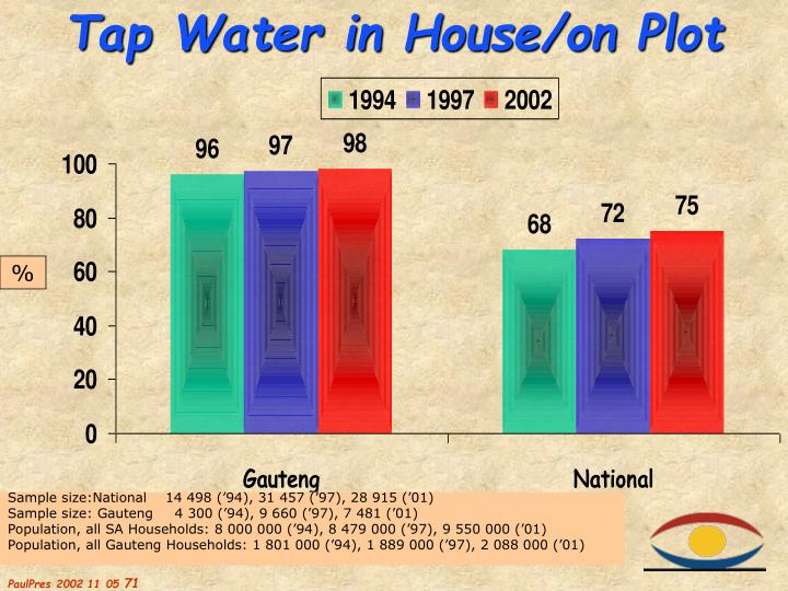 Tap Water in House/on Plot