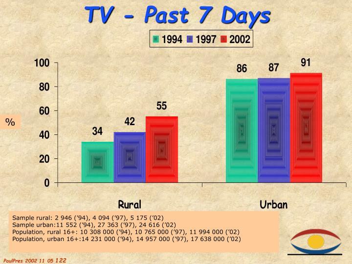 TV - Past 7 Days