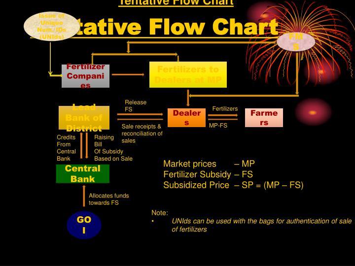 Tentative Flow Chart
