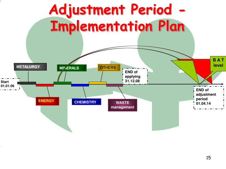 Adjustment Period - Implementation Plan