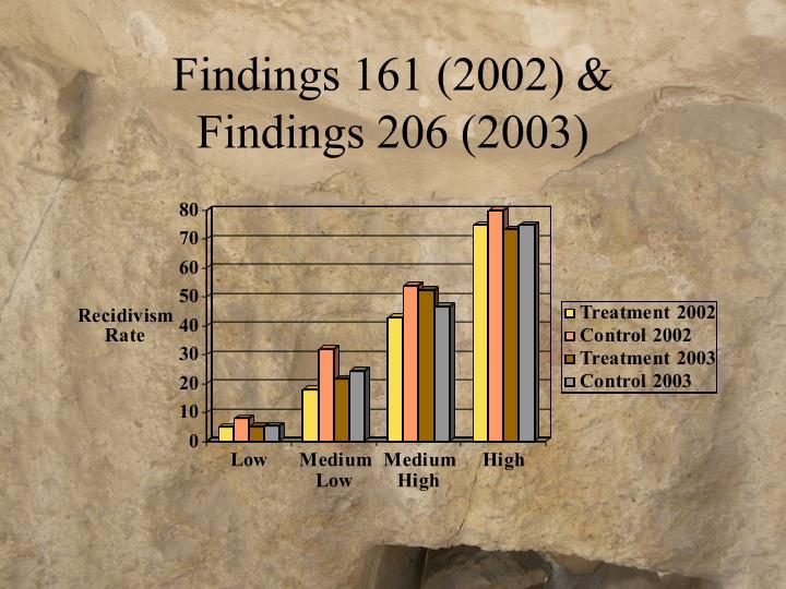 Findings 161 (2002) &