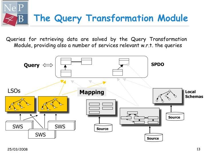 The Query Transformation Module