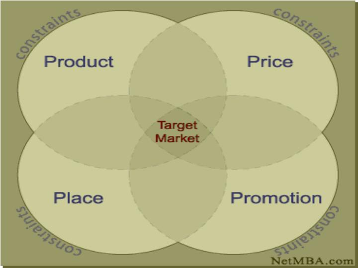 4p s marketing mix and target market This sample marketing plan was created with marketing plan pro software marketing mix place: product and service information are sold to the guest via personal selling, direct marketing, advertising and the internet.