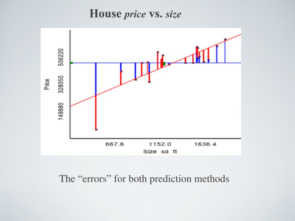 PPT - House price vs  size PowerPoint Presentation - ID:4220905
